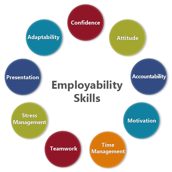 Employability skills Supplemental Reading List